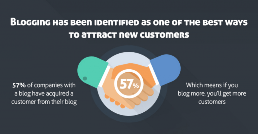 Blogging has been identified as one of the best ways to attract new customers