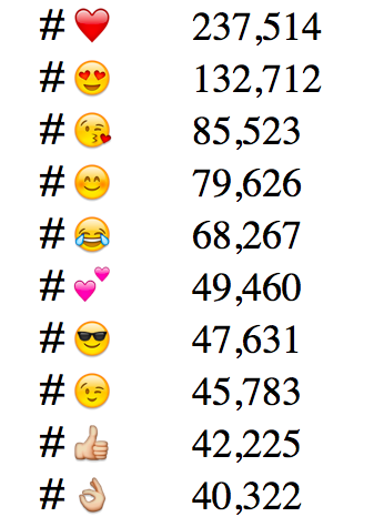 Most popular email emoji hashtags on Instagram